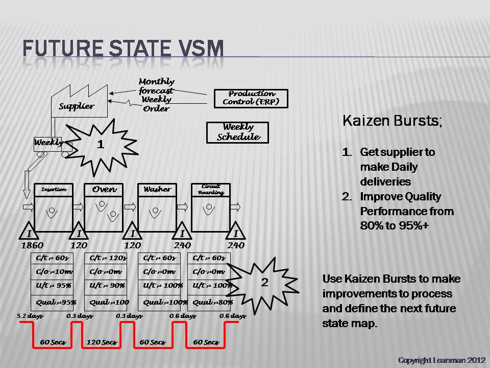 Creating Your Ideal And Future State Value Stream Map