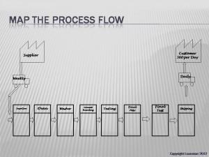 VSM Process Steps