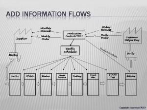 VSM Information Flows