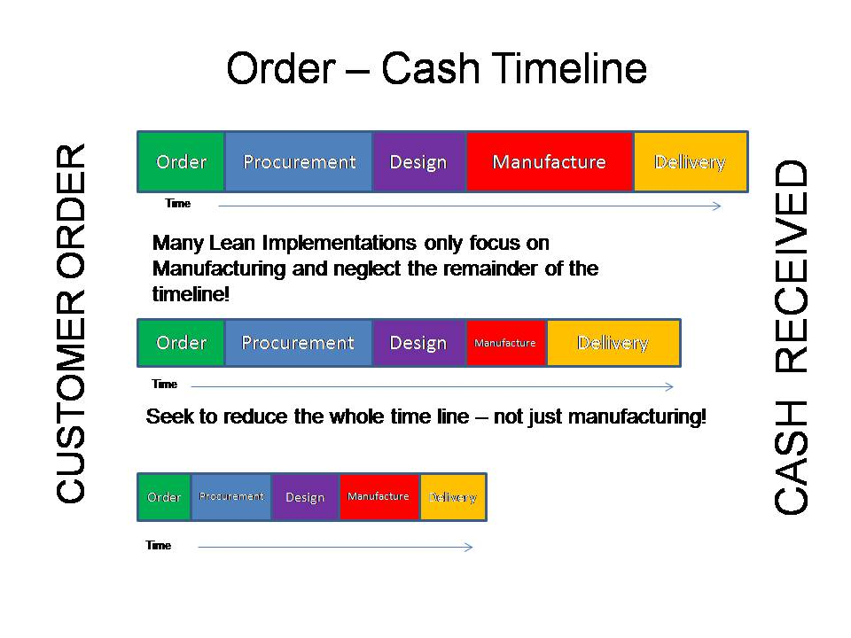 Just In Time Jit Production Lean Manufacturing Tools