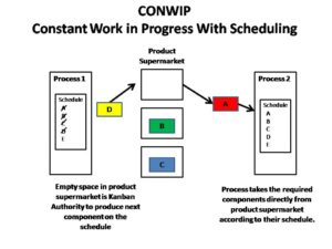 CONWIP Scheduling