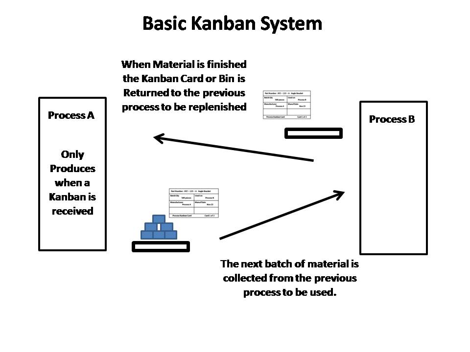 Kanban Production Schematic Diagram