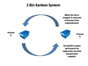 2 Bin Kanban