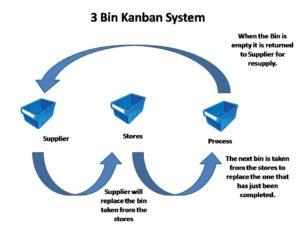 3 Bin Kanban