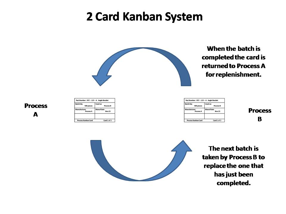 Jit Kanban System Of Inventory Management Lieferanten