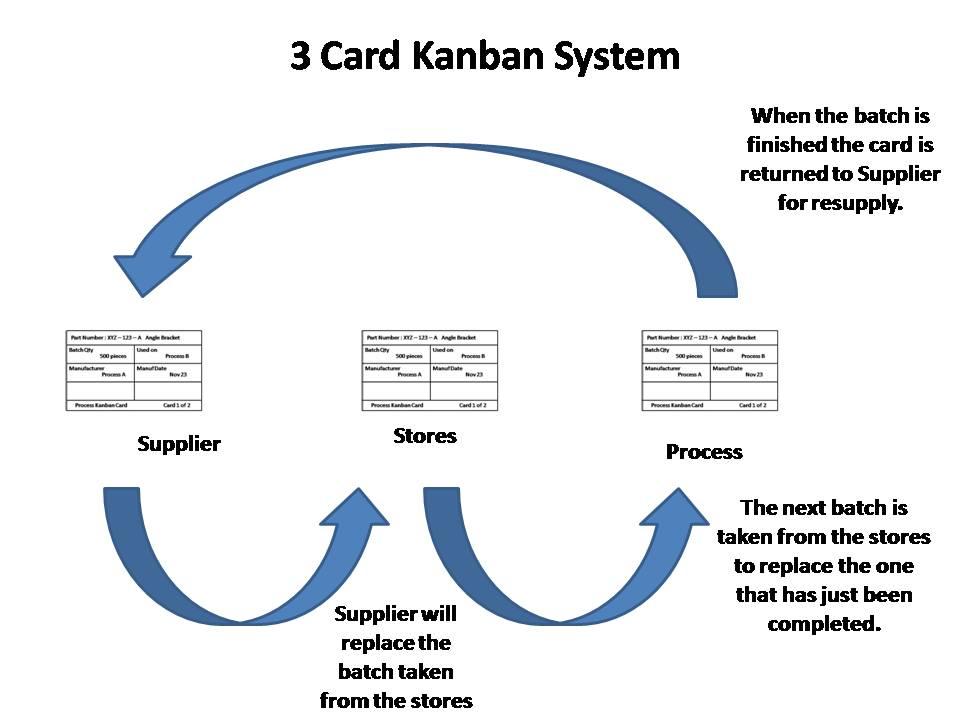 Kanban Lean Manufacturing Tools