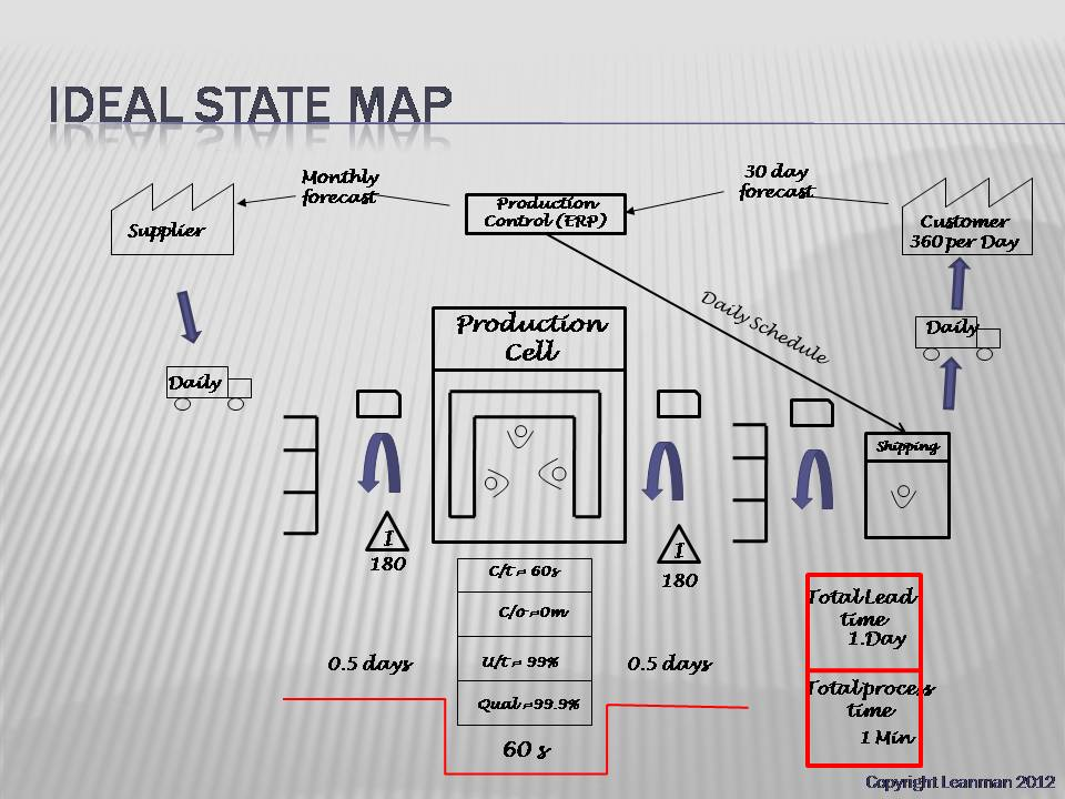 Creating your Ideal and Future State Value Stream Map on ideal state lean, ideal state vsm, ideal state process,